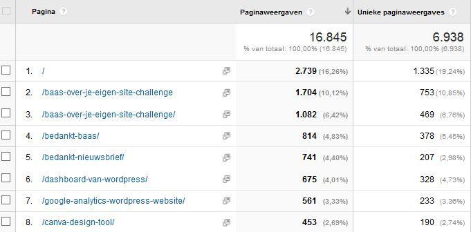 Resultaten van je blog